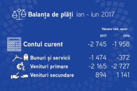 Datoria externă a României a crescut cu 1889 milioane euro