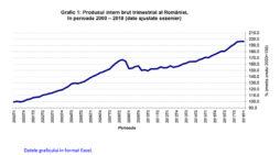 INS: Creştere economică în primul trimestru de 4%