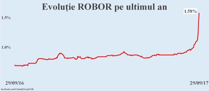 ROBOR, un nou recoard in 2018