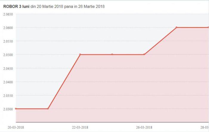 ROBOR a urcat vineri pe piaţa interbancară la nivelul de 2,54%