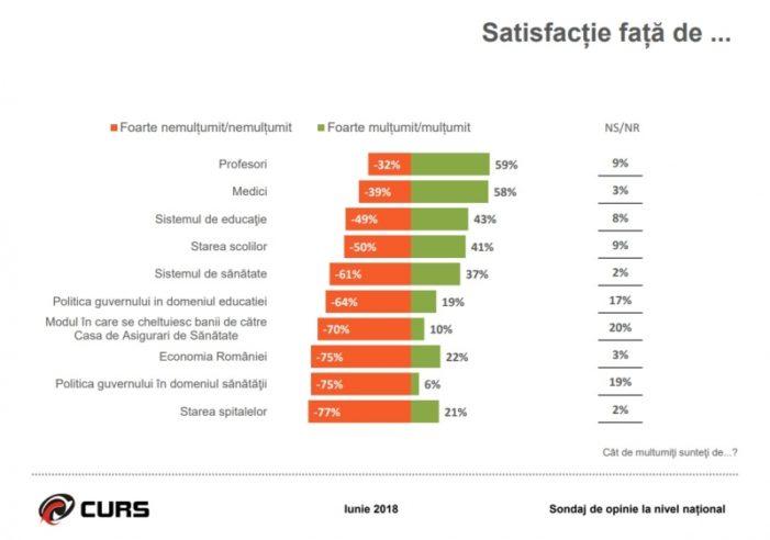 Sondaj CURS: 70% dintre români consideră că ţara se îndreaptă într-o direcţie greşită
