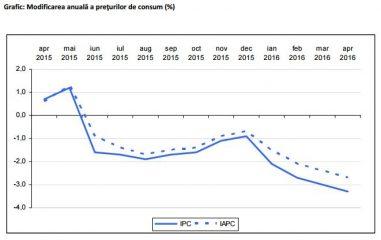 Rata anuală a inflatiei a scăzut în luna iulie la 4,56%
