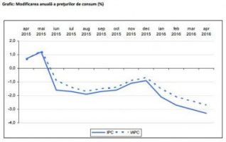 rata, inflatiei, scadere, iulie