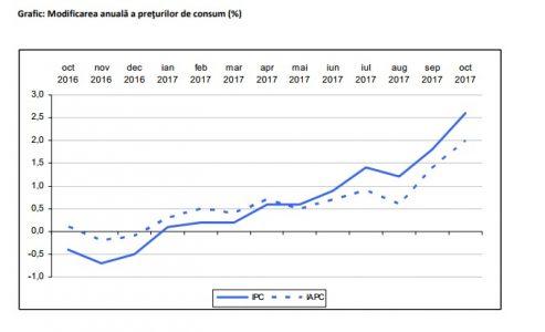 INS: Preţurile de consum în luna noiembrie 2018 comparativ cu luna noiembrie 2017 au crescut cu 3,4%